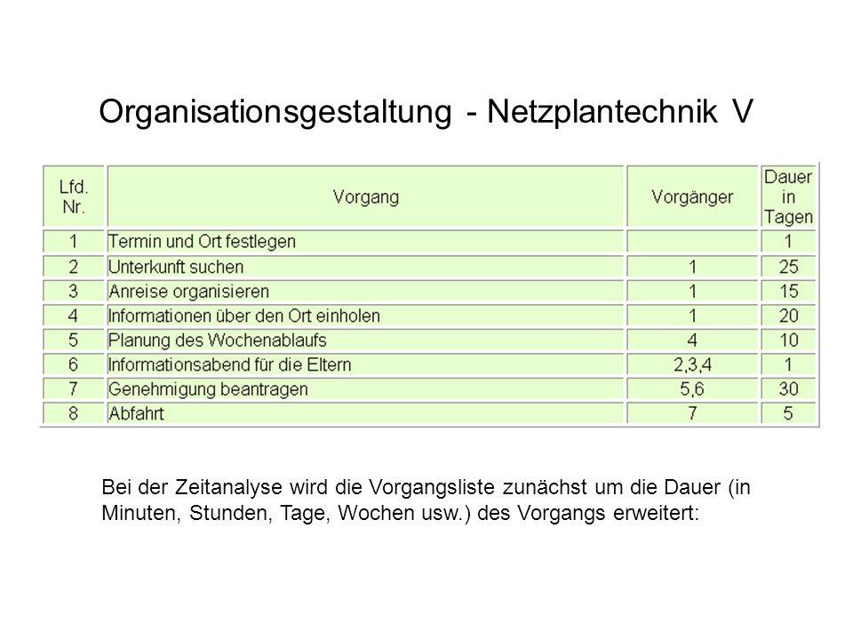 Organisationsgestaltung - Netzplantechnik V Bei der Zeitanalyse wird die Vorgangsliste zunächst um die Dauer (in Minuten, Stunden, Tage, Wochen usw.)