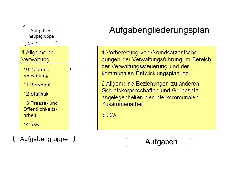 Aufgabengliederungsplan Aufgaben Aufgabengruppe 1 Allgemeine Verwaltung 10 Zentrale Verwaltung 11 Personal 12 Statistik 13 Presse- und Öffentlichkeits