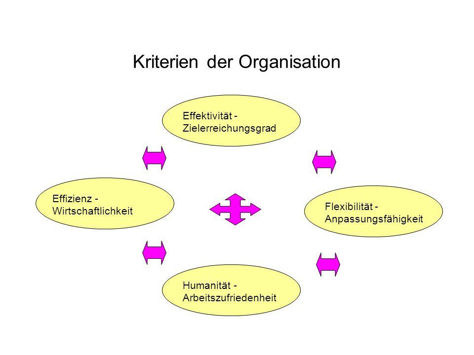 Kriterien der Organisation Effektivität - Zielerreichungsgrad Flexibilität - Anpassungsfähigkeit Humanität - Arbeitszufriedenheit Effizienz - Wirtscha