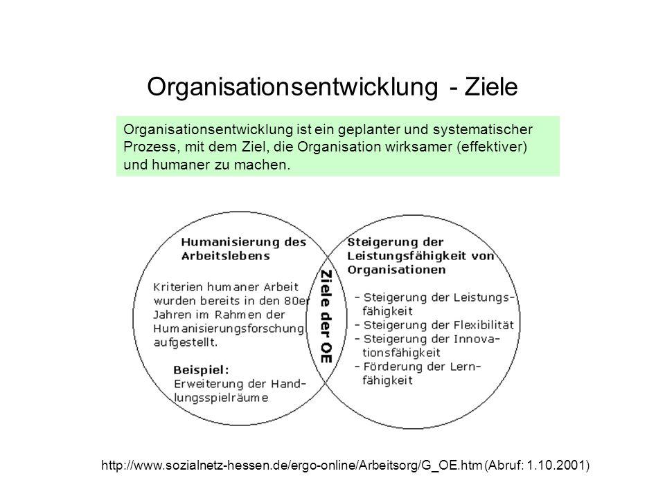 Organisationsentwicklung - Ziele Organisationsentwicklung ist ein geplanter und systematischer Prozess, mit dem Ziel, die Organisation wirksamer (effe
