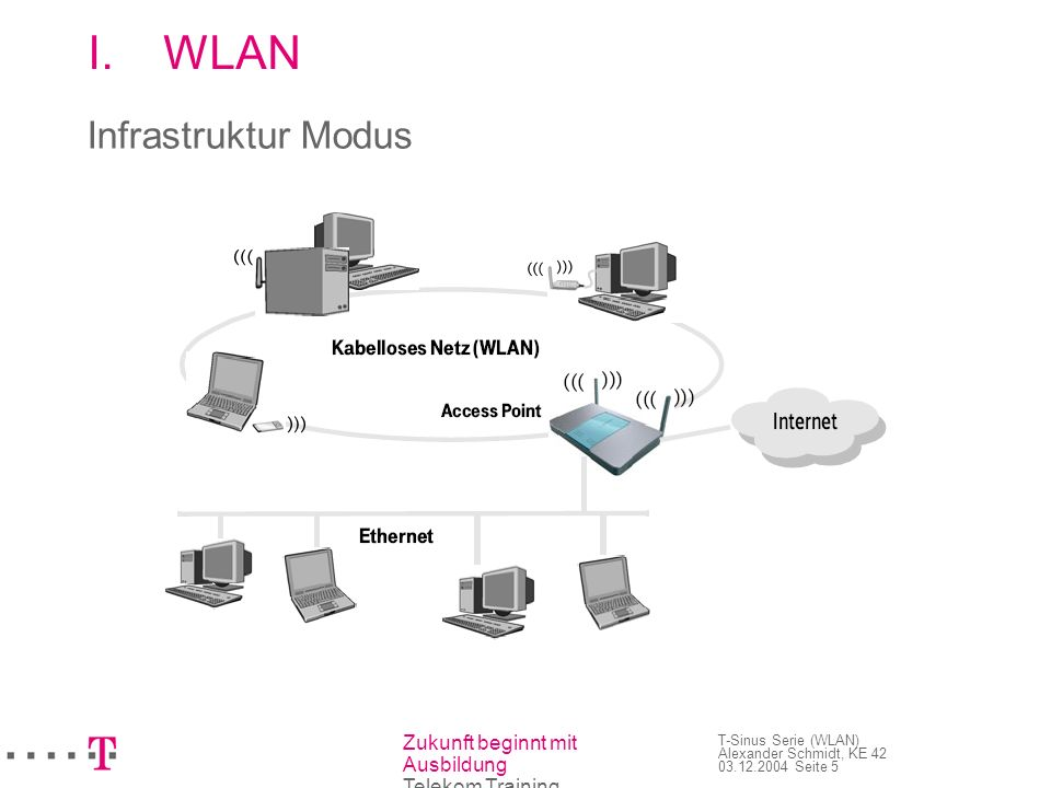 Zukunft beginnt mit Ausbildung Telekom Training T-Sinus Serie (WLAN) Alexander Schmidt, KE 42 03.12.2004 Seite 6 I.WLAN Sicherheit 64/128 Bit WEP Verschlüsselung 802.11x WPA Verschlüsselung Firewall MAC-Adressen Filterung