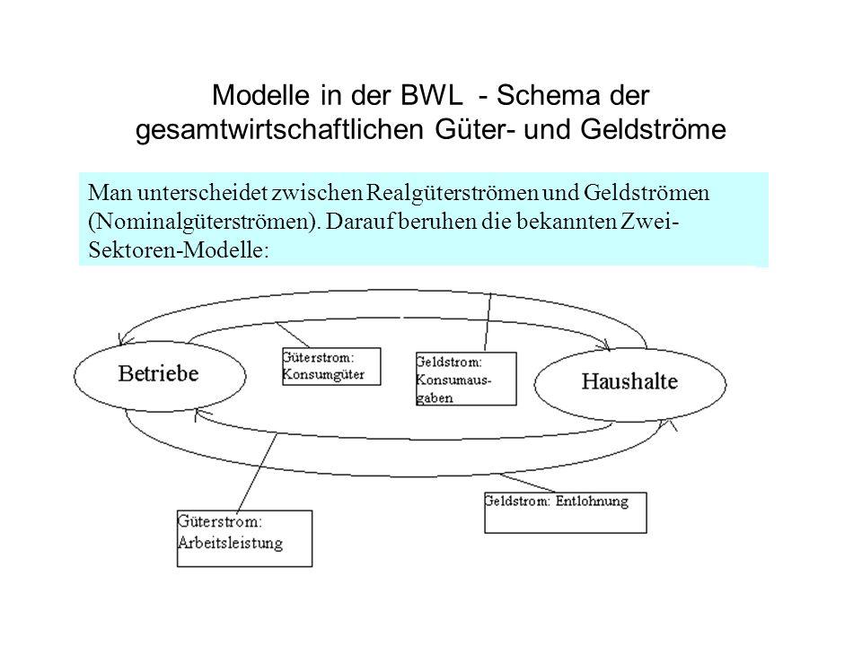 Modelle in der BWL - Schema der gesamtwirtschaftlichen Güter- und Geldströme Man unterscheidet zwischen Realgüterströmen und Geldströmen (Nominalgüter