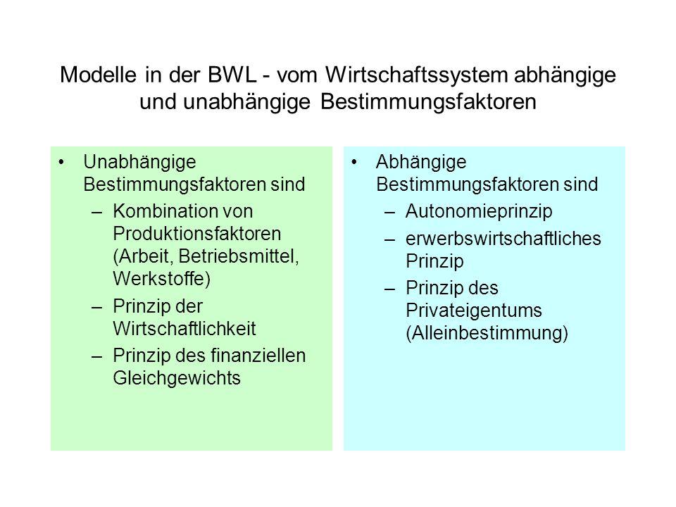 Modelle in der BWL - vom Wirtschaftssystem abhängige und unabhängige Bestimmungsfaktoren Unabhängige Bestimmungsfaktoren sind –Kombination von Produkt