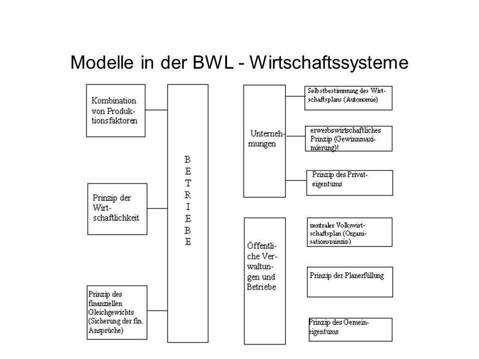 Modelle in der BWL - das ökonomische Prinzip I Bei Güterknappheit erscheint es rational (= vernünftig), stets so zu handeln, dass –mit einem gegebenem Aufwand an Wirtschaftsgütern ein möglichst hoher Ertrag (= Nutzen) erzielt wird (= Maximumprinzip) –der nötige Aufwand, um einen bestimmten Ertrag zu erzielen, möglichst gering gehalten wird (= Minimumprinzip) –ein möglichst günstiges Verhältnis zwischen Aufwand und Ertrag realisiert wird (= Extremumprinzip) Beispiel: StudentIn und Examensvorbereitung