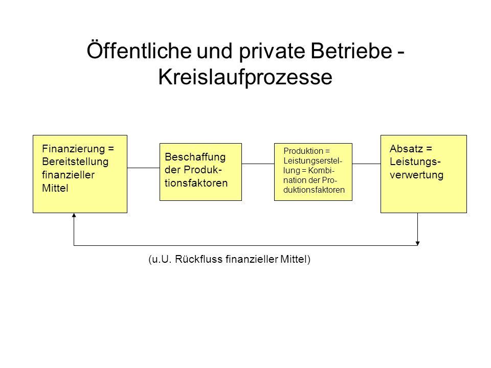 Öffentliche und private Betriebe - Kreislaufprozesse (u.U. Rückfluss finanzieller Mittel) Finanzierung = Bereitstellung finanzieller Mittel Beschaffun