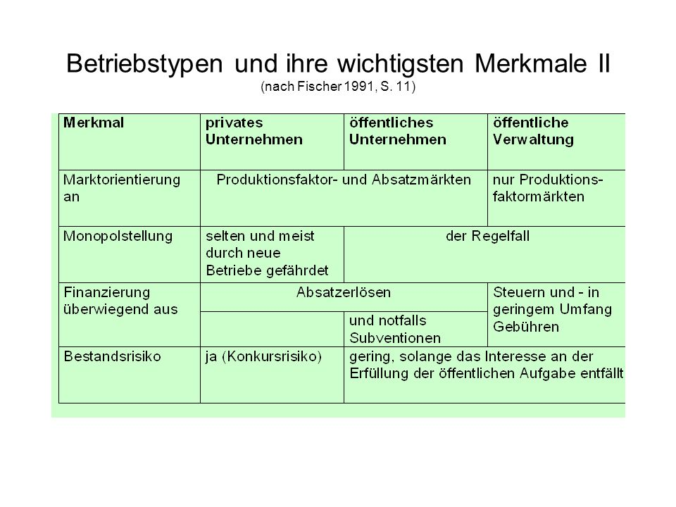 Betriebstypen und ihre wichtigsten Merkmale II (nach Fischer 1991, S. 11)