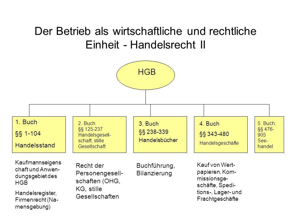 Der Betrieb als wirtschaftliche und rechtliche Einheit - Handelsrecht II HGB 1. Buch §§ 1-104 Handelsstand 2. Buch §§ 125-237 Handelsgesell- schaft, s