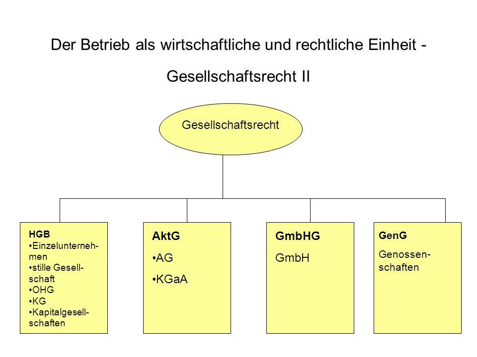 Der Betrieb als wirtschaftliche und rechtliche Einheit - Gesellschaftsrecht II HGB Einzelunterneh- men stille Gesell- schaft OHG KG Kapitalgesell- sch