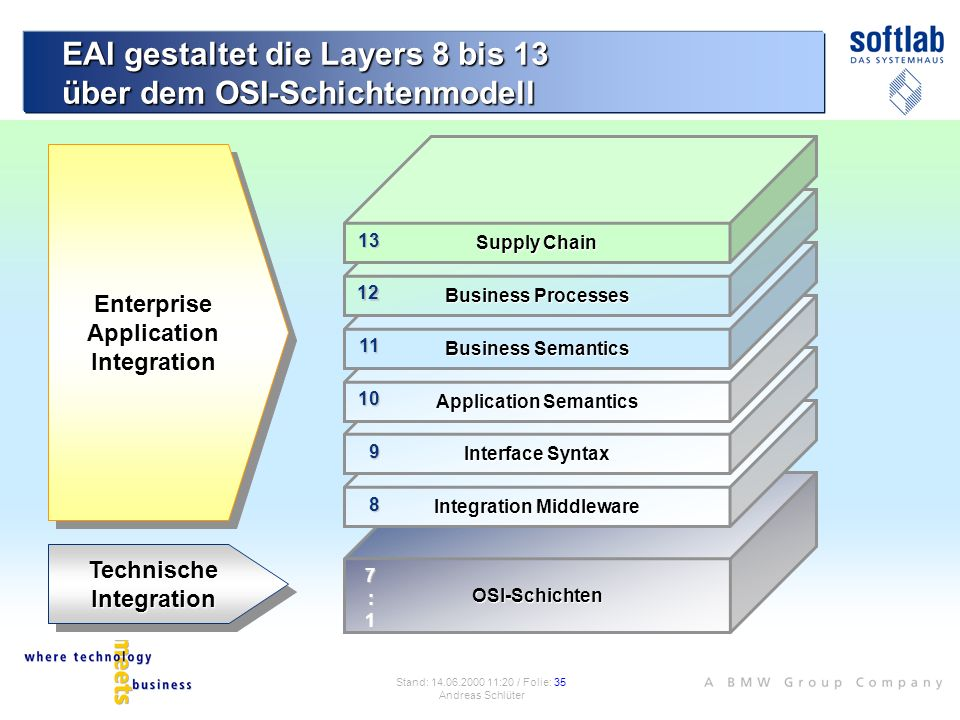 EAI gestaltet die Layers 8 bis 13 über dem OSI-Schichtenmodell OSI-Schichten 7:7:117:7:111 Integration Middleware Interface Syntax Application Semanti