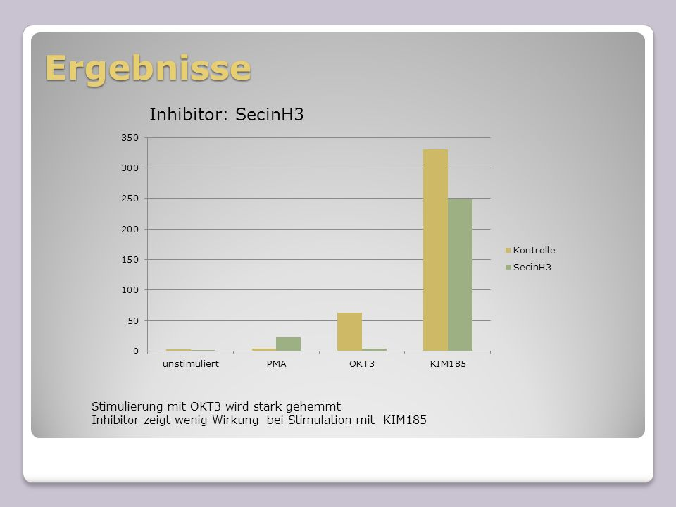 Ergebnisse Inhibitor: SecinH3 Stimulierung mit OKT3 wird stark gehemmt Inhibitor zeigt wenig Wirkung bei Stimulation mit KIM185