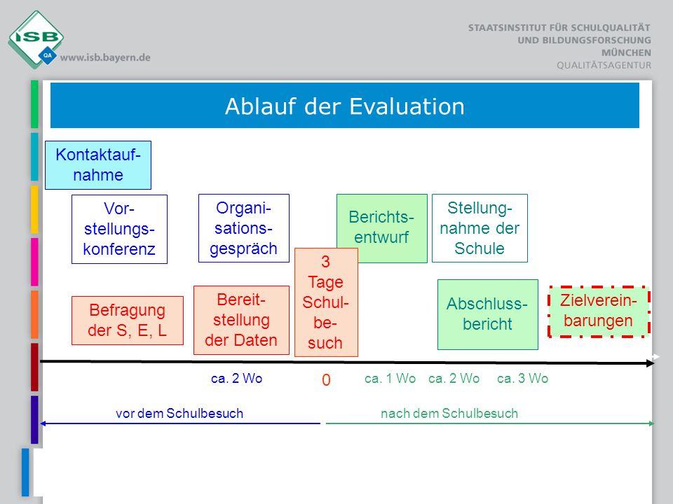 Evaluation – was dann.