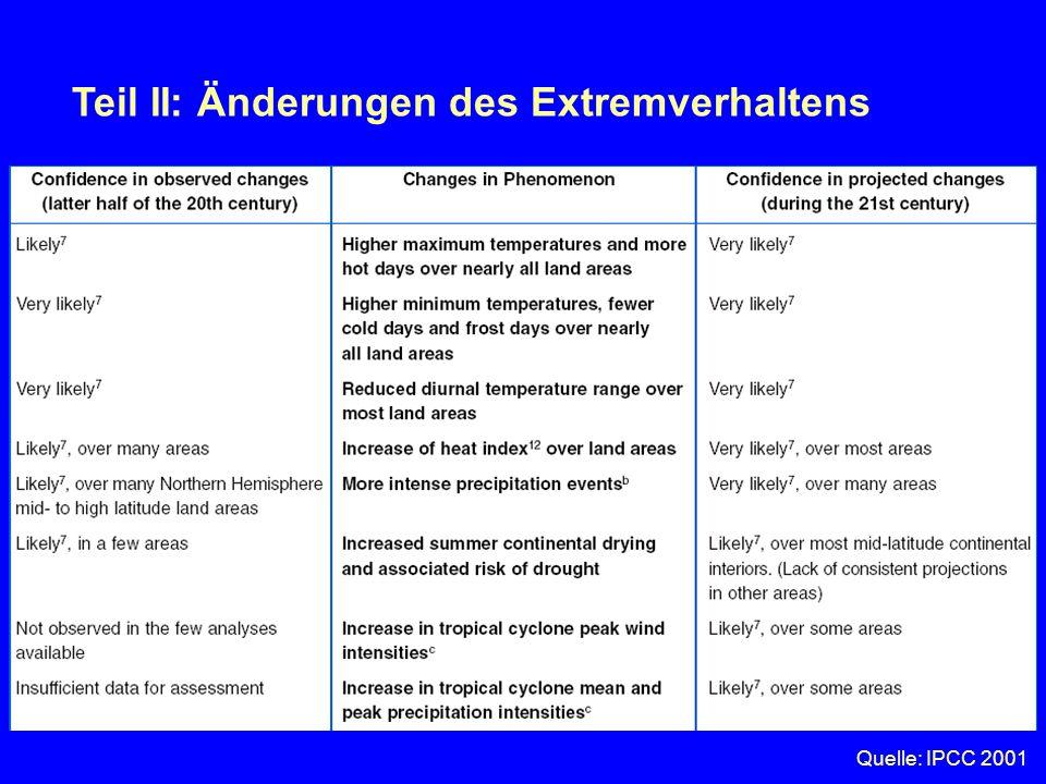 Teil II: Änderungen des Extremverhaltens Warum interessieren wir uns für Extreme? Wir Menschen können nicht wahrnehmen, wenn es in 100 Jahren um ca. 1