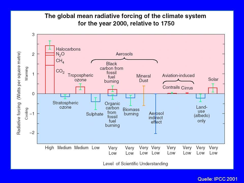 Teil I: Der anthropogene Klimawandel Fakten: Der Mensch verändert den atmosphärischen Strahlungshaushalt durch den Eintrag von Treibhausgasen Natürlic