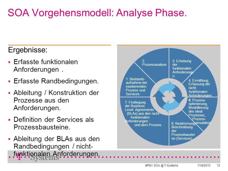 BPM / SOA @ T-Systems 11/8/201313 SOA Vorgehensmodell: Analyse Phase. 4. Ermittlung, Erfassung der nicht funktionalen Anforderungen. 3. Erhebung der f