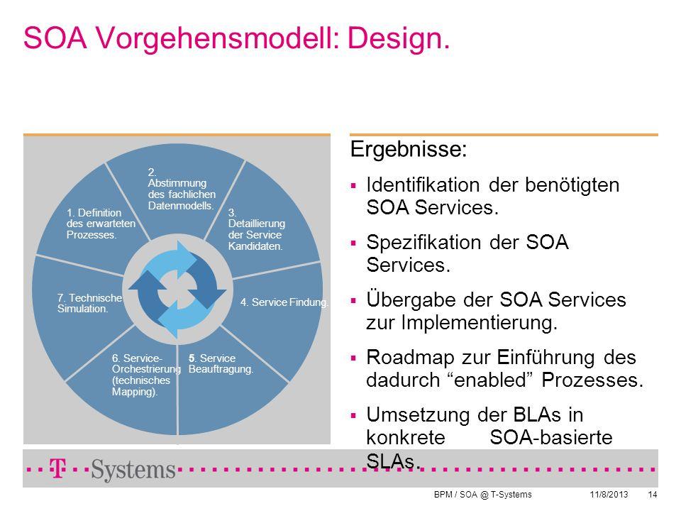 BPM / SOA @ T-Systems 11/8/201314 Ergebnisse: Identifikation der benötigten SOA Services. Spezifikation der SOA Services. Übergabe der SOA Services zu