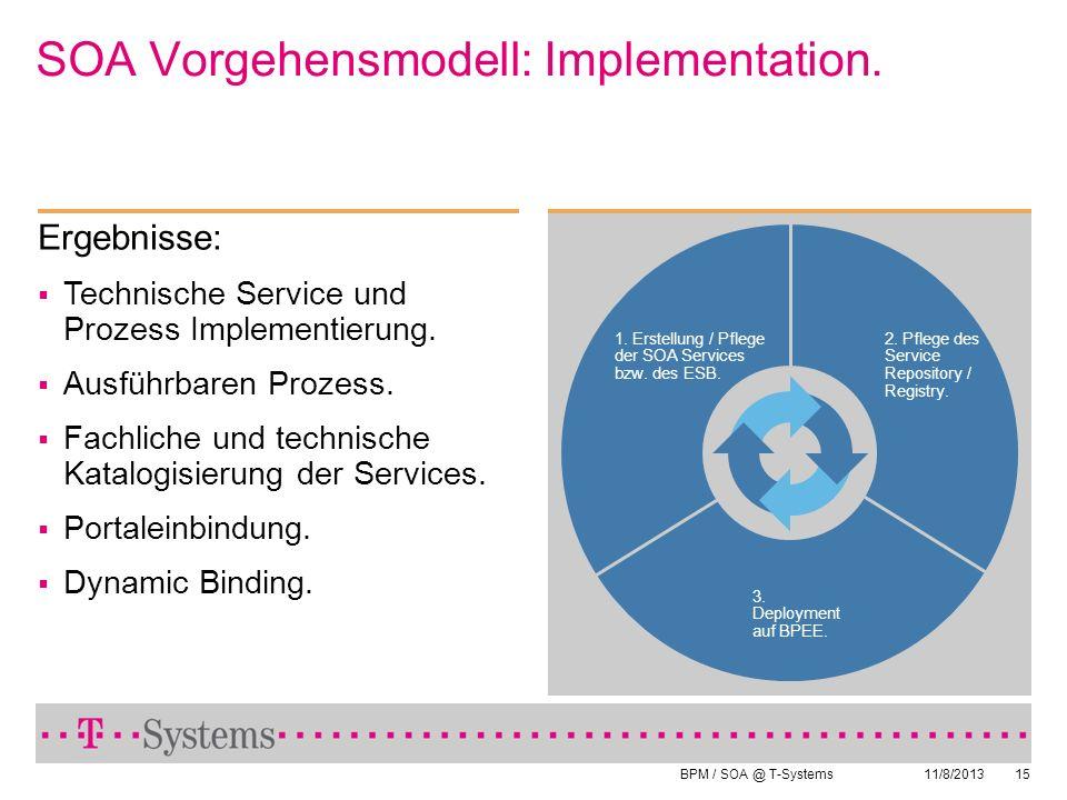 BPM / SOA @ T-Systems 11/8/201315 SOA Vorgehensmodell: Implementation. 1. Erstellung / Pflege der SOA Services bzw. des ESB. Ergebnisse: Technische Se