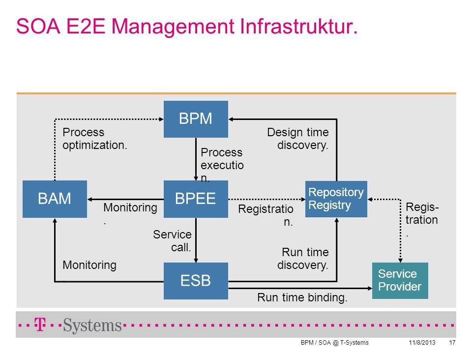 BPM / SOA @ T-Systems 11/8/201317 SOA E2E Management Infrastruktur. Service Provider Repository Registry BAMBPEE ESB BPM Design time discovery. Proces