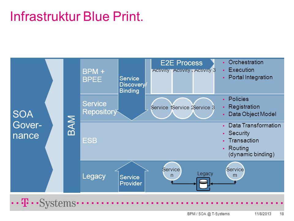 BPM / SOA @ T-Systems 11/8/201318 Infrastruktur Blue Print. BAM SOA Gover- nance Legacy BPM + BPEE Activity 1 Activity 2 Activity 3 Service Repository
