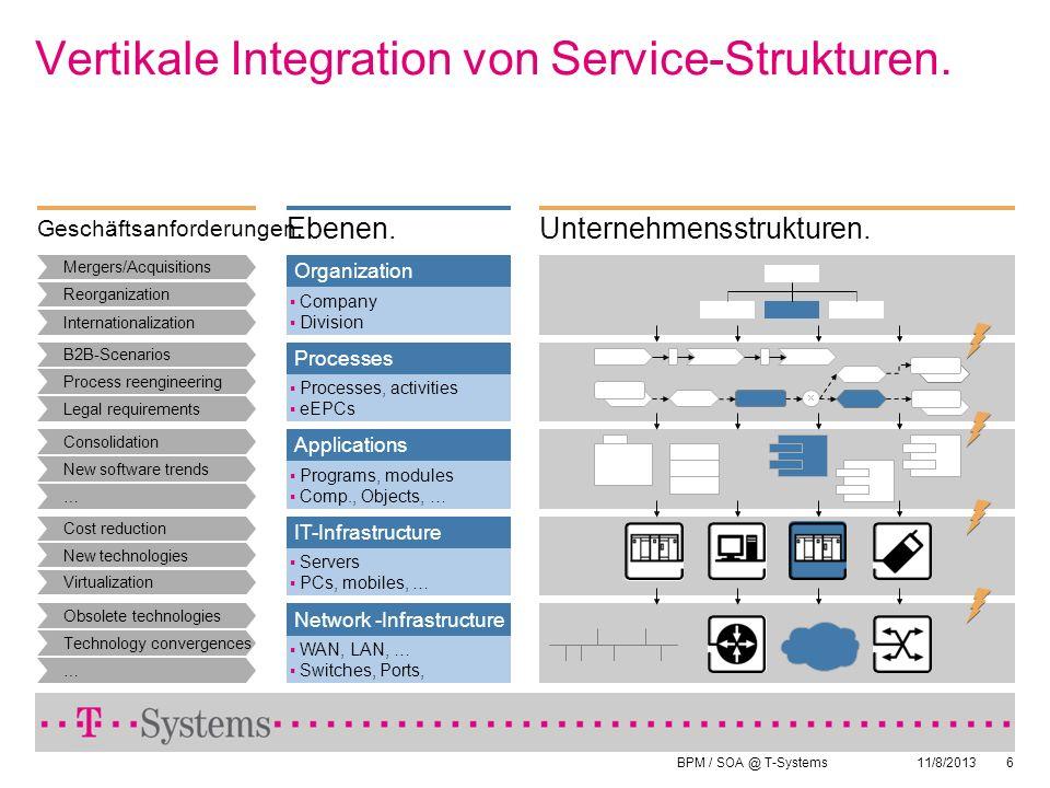 BPM / SOA @ T-Systems 11/8/20136 Vertikale Integration von Service-Strukturen. Organization Company Division Processes Processes, activities eEPCs App
