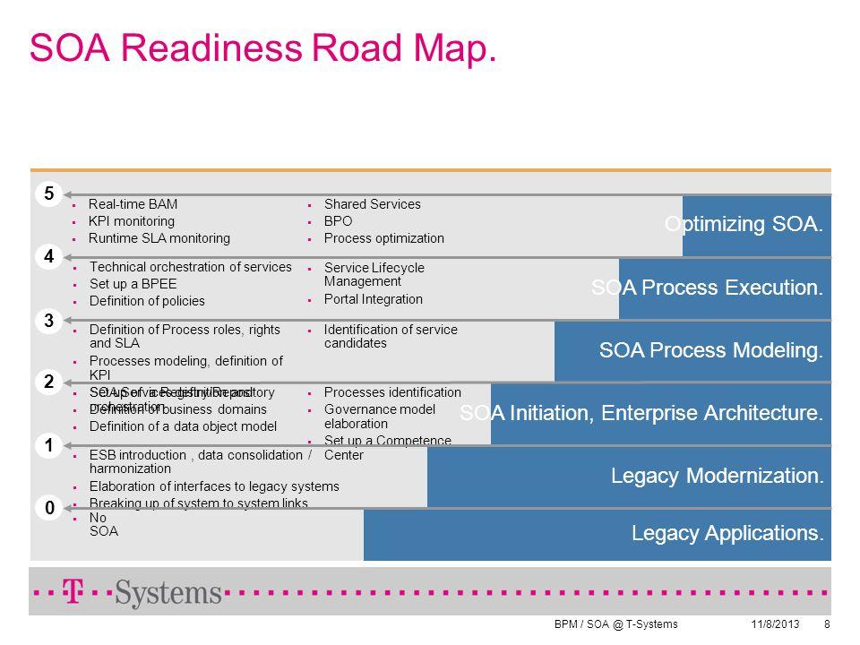 BPM / SOA @ T-Systems 11/8/20138 Optimizing SOA. Real-time BAM KPI monitoring Runtime SLA monitoring 5 Shared Services BPO Process optimization SOA Pr