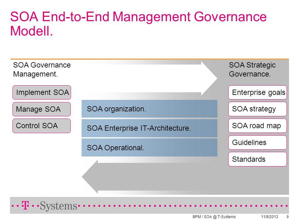 BPM / SOA @ T-Systems 11/8/20139 SOA End-to-End Management Governance Modell. SOA organization. SOA Operational. SOA Enterprise IT-Architecture. SOA S