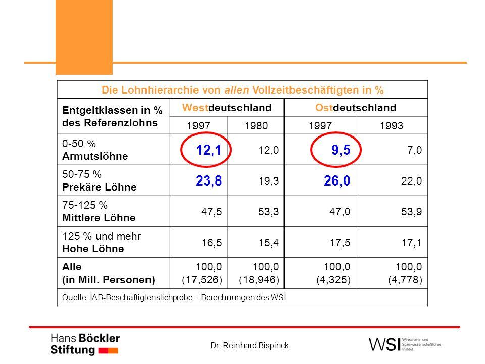 Dr. Reinhard Bispinck Die Lohnhierarchie von allen Vollzeitbeschäftigten in % Entgeltklassen in % des Referenzlohns WestdeutschlandOstdeutschland 1997