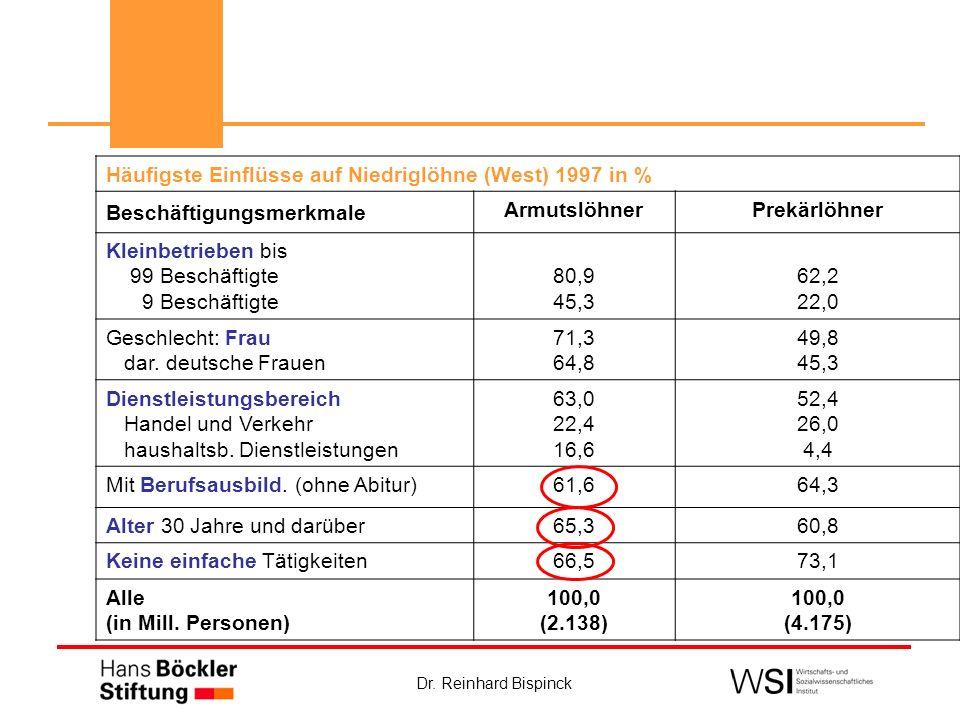 Dr. Reinhard Bispinck Häufigste Einflüsse auf Niedriglöhne (West) 1997 in % Beschäftigungsmerkmale ArmutslöhnerPrekärlöhner Kleinbetrieben bis 99 Besc