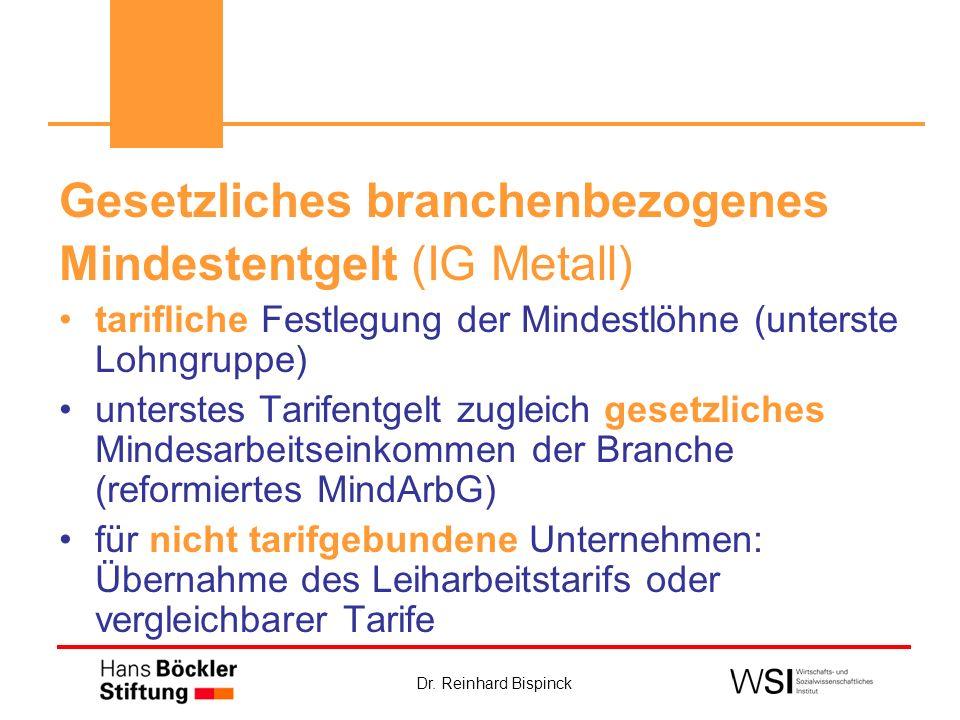 Dr. Reinhard Bispinck Gesetzliches branchenbezogenes Mindestentgelt (IG Metall) tarifliche Festlegung der Mindestlöhne (unterste Lohngruppe) unterstes