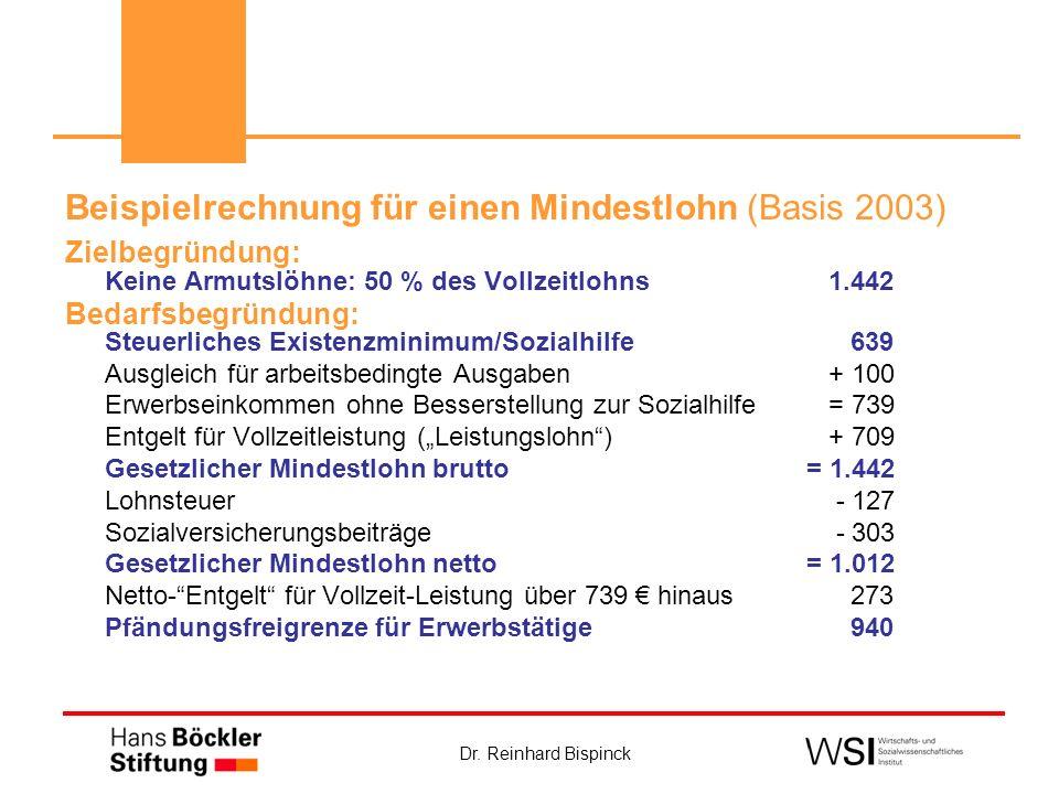 Dr. Reinhard Bispinck Beispielrechnung für einen Mindestlohn (Basis 2003) Zielbegründung: Keine Armutslöhne: 50 % des Vollzeitlohns 1.442 Bedarfsbegrü