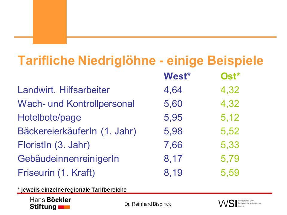 Dr. Reinhard Bispinck Tarifliche Niedriglöhne - einige Beispiele West*Ost* Landwirt. Hilfsarbeiter4,644,32 Wach- und Kontrollpersonal 5,604,32 Hotelbo