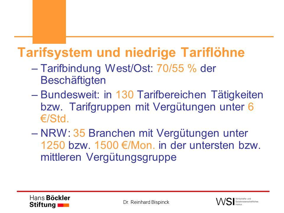Dr. Reinhard Bispinck Tarifsystem und niedrige Tariflöhne –Tarifbindung West/Ost: 70/55 % der Beschäftigten –Bundesweit: in 130 Tarifbereichen Tätigke