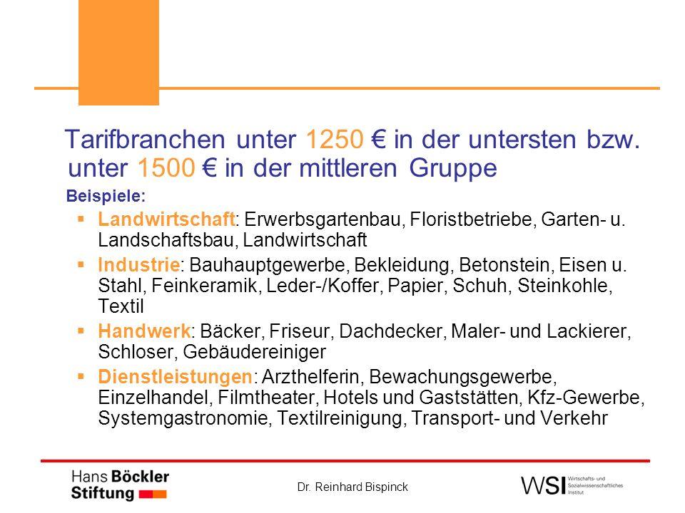 Dr. Reinhard Bispinck Tarifbranchen unter 1250 in der untersten bzw. unter 1500 in der mittleren Gruppe Beispiele: Landwirtschaft: Erwerbsgartenbau, F