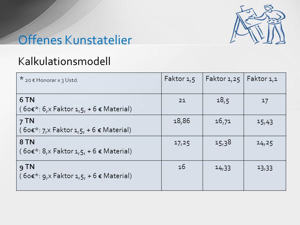 Kalkulationsmodell Offenes Kunstatelier * 20 Honorar x 3 Ustd. Faktor 1,5Faktor 1,25Faktor 1,1 6 TN ( 60*: 6,x Faktor 1,5, + 6 Material) 2118,517 7 TN