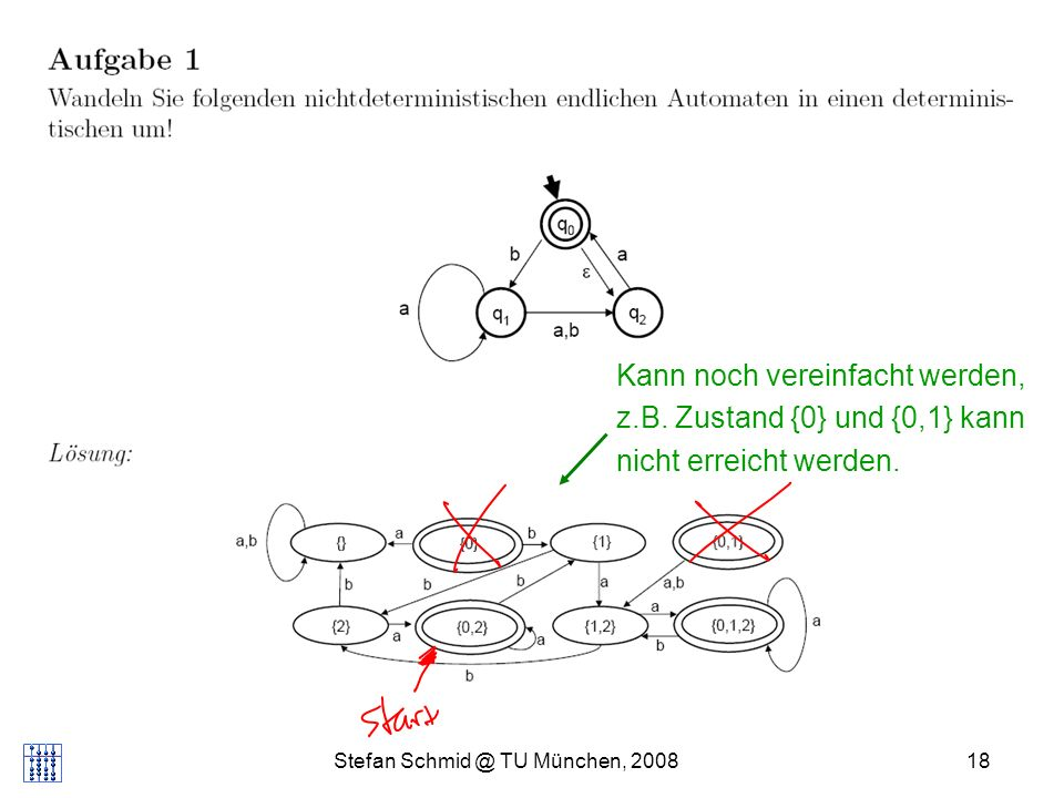 Stefan Schmid @ TU München, 200818 Kann noch vereinfacht werden, z.B. Zustand {0} und {0,1} kann nicht erreicht werden.