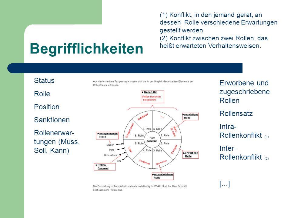 Begrifflichkeiten Status Rolle Position Sanktionen Rollenerwar- tungen (Muss, Soll, Kann) Erworbene und zugeschriebene Rollen Rollensatz Intra- Rollen