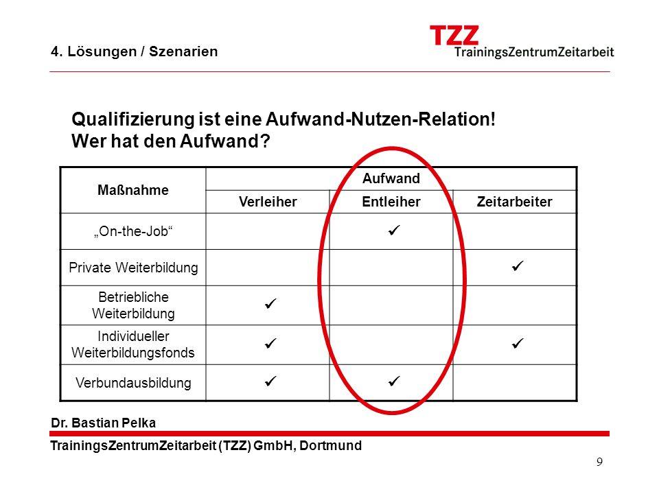 9 TrainingsZentrumZeitarbeit (TZZ) GmbH, Dortmund Dr. Bastian Pelka 4. Lösungen / Szenarien Qualifizierung ist eine Aufwand-Nutzen-Relation! Wer hat d