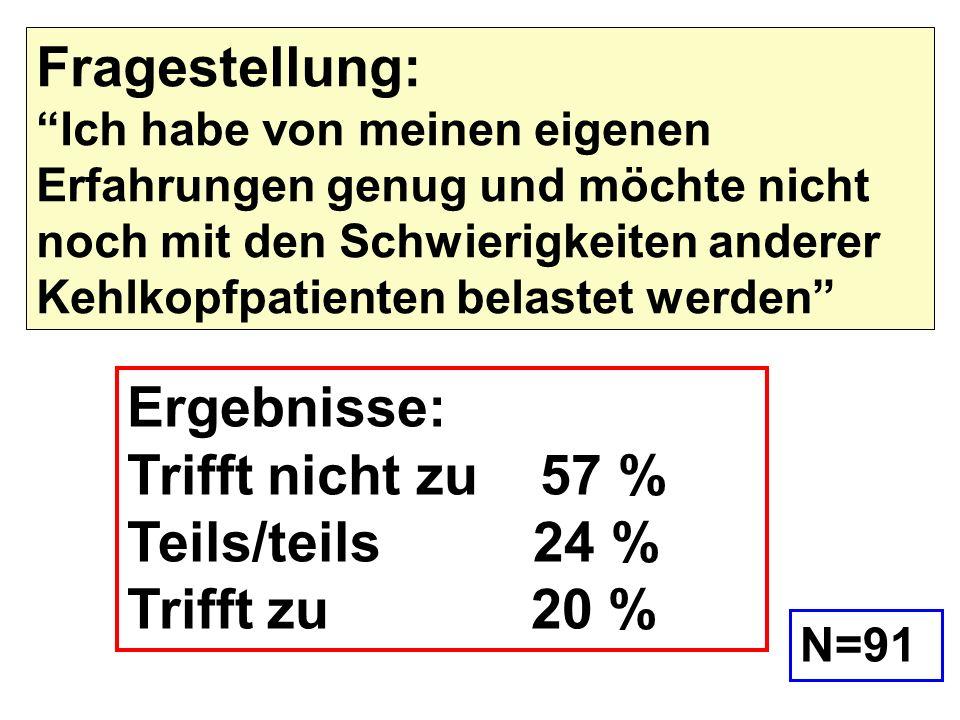 Ergebnisse: Trifft nicht zu 57 % Teils/teils 24 % Trifft zu 20 % Fragestellung: Ich habe von meinen eigenen Erfahrungen genug und möchte nicht noch mi