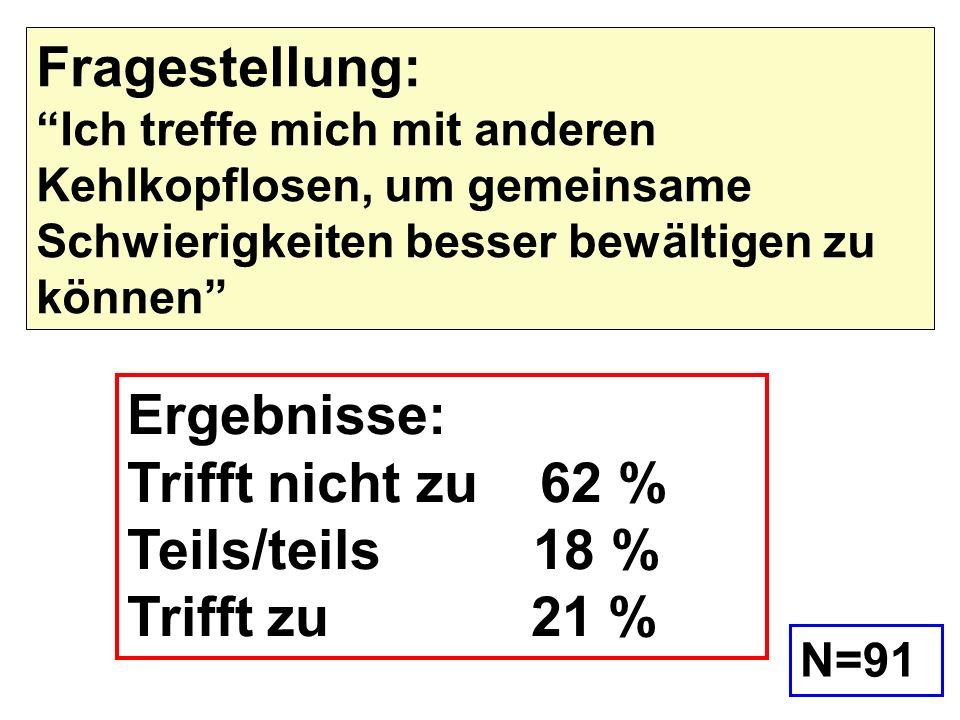 Ergebnisse: Trifft nicht zu 62 % Teils/teils 18 % Trifft zu 21 % Fragestellung: Ich treffe mich mit anderen Kehlkopflosen, um gemeinsame Schwierigkeit