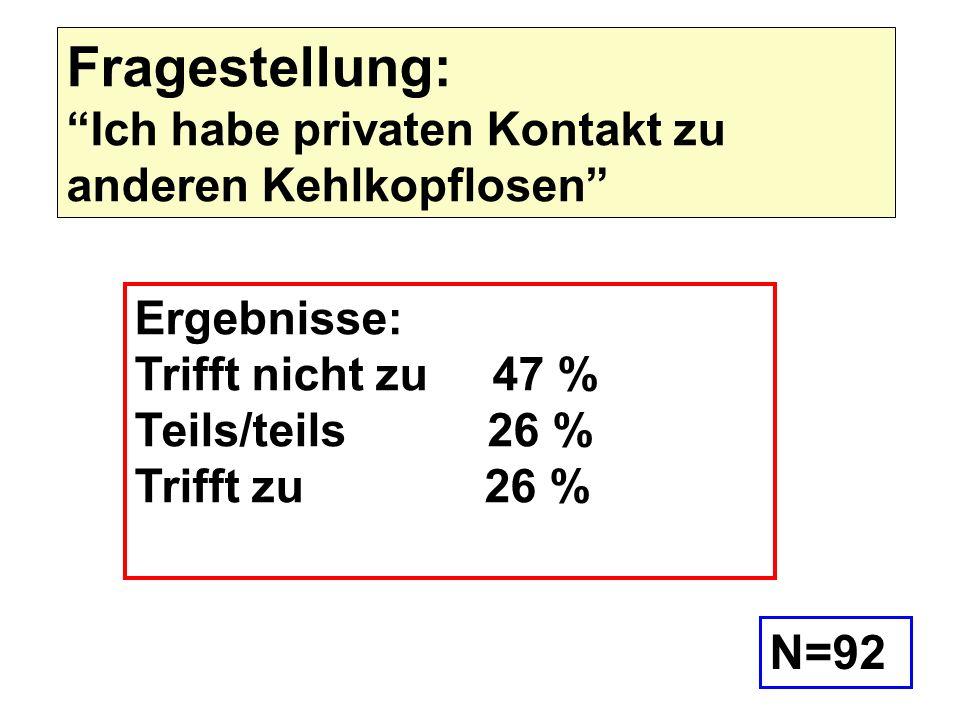 Ergebnisse: Trifft nicht zu 47 % Teils/teils 26 % Trifft zu 26 % Fragestellung: Ich habe privaten Kontakt zu anderen Kehlkopflosen N=92