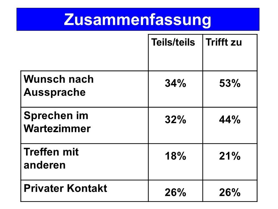 Teils/teilsTrifft zu Wunsch nach Aussprache 34%53% Sprechen im Wartezimmer 32%44% Treffen mit anderen 18%21% Privater Kontakt 26% Zusammenfassung