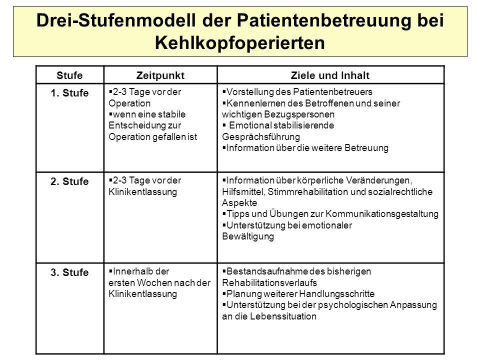 StufeZeitpunktZiele und Inhalt 1. Stufe 2-3 Tage vor der Operation wenn eine stabile Entscheidung zur Operation gefallen ist Vorstellung des Patienten
