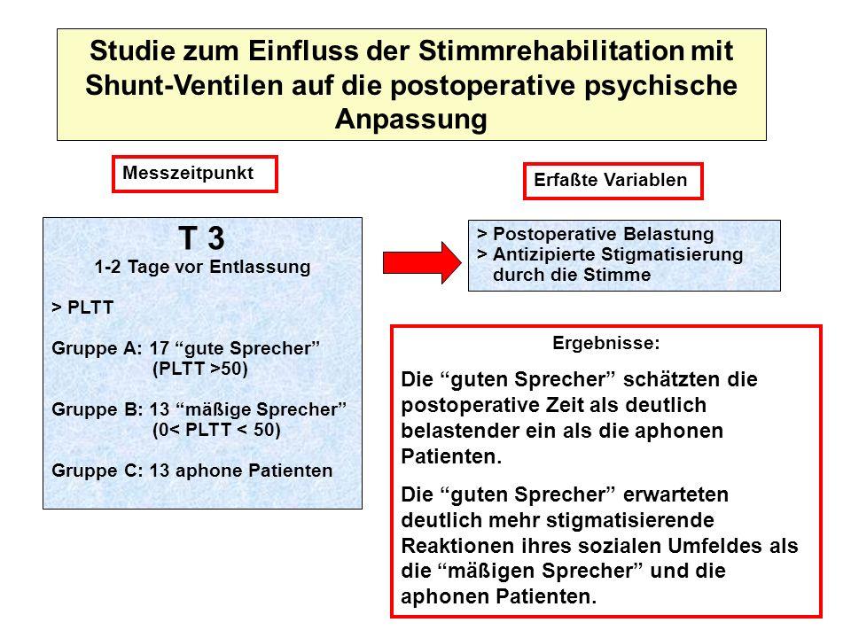 Studie zum Einfluss der Stimmrehabilitation mit Shunt-Ventilen auf die postoperative psychische Anpassung Messzeitpunkt T 3 1-2 Tage vor Entlassung >