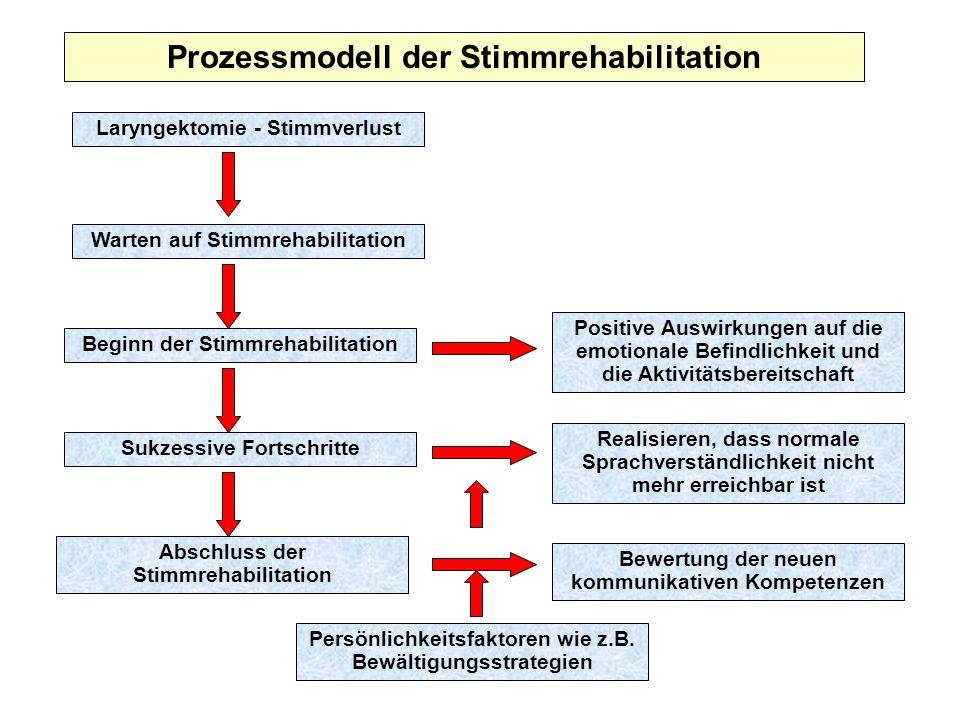 Laryngektomie - Stimmverlust Prozessmodell der Stimmrehabilitation Warten auf Stimmrehabilitation Beginn der Stimmrehabilitation Sukzessive Fortschrit