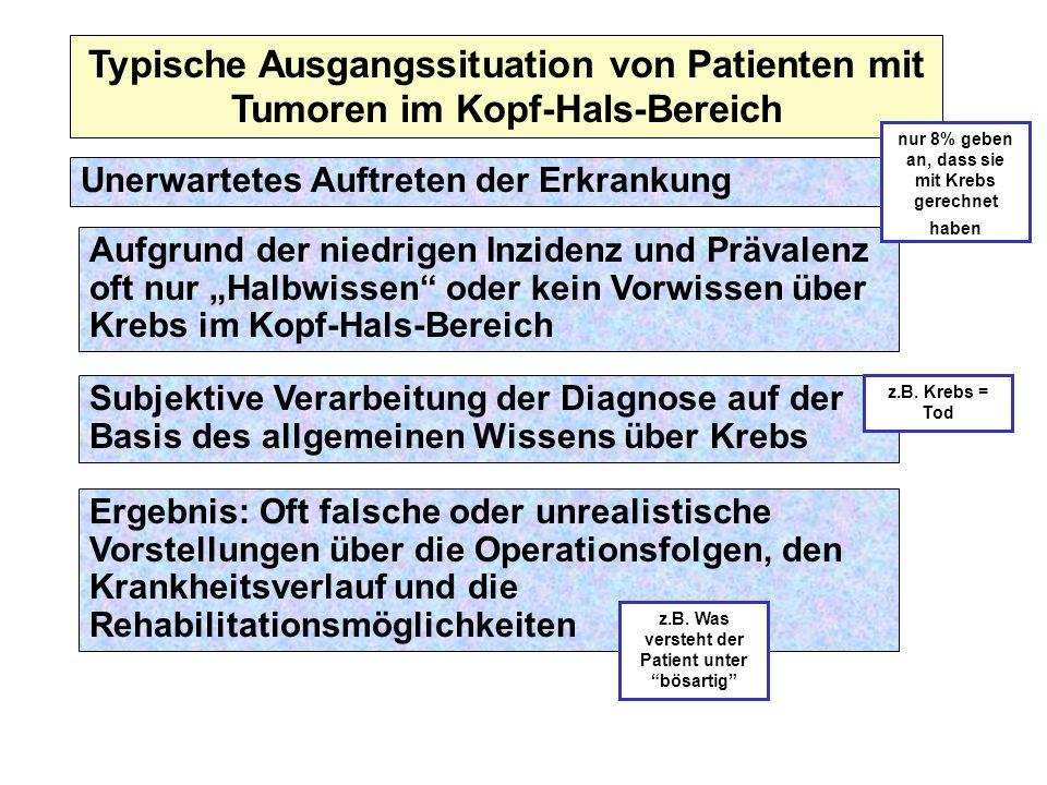 Typische Ausgangssituation von Patienten mit Tumoren im Kopf-Hals-Bereich Unerwartetes Auftreten der Erkrankung Aufgrund der niedrigen Inzidenz und Pr