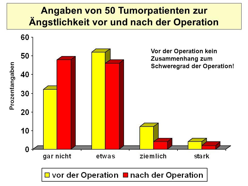 Angaben von 50 Tumorpatienten zur Ängstlichkeit vor und nach der Operation Prozentangaben Vor der Operation kein Zusammenhang zum Schweregrad der Oper