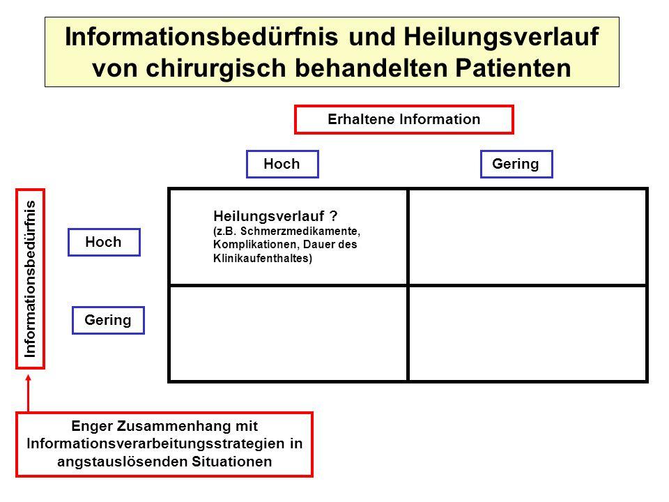 Informationsbedürfnis und Heilungsverlauf von chirurgisch behandelten Patienten Erhaltene Information GeringHoch Gering Informationsbedürfnis Heilungs
