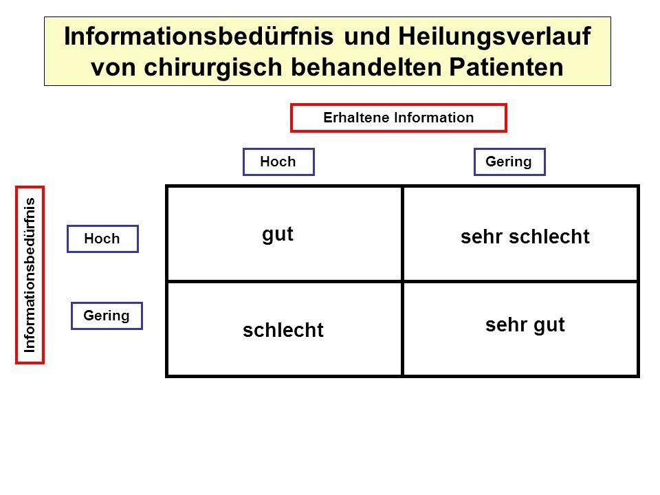 Informationsbedürfnis und Heilungsverlauf von chirurgisch behandelten Patienten Erhaltene Information GeringHoch Gering Informationsbedürfnis gut schl