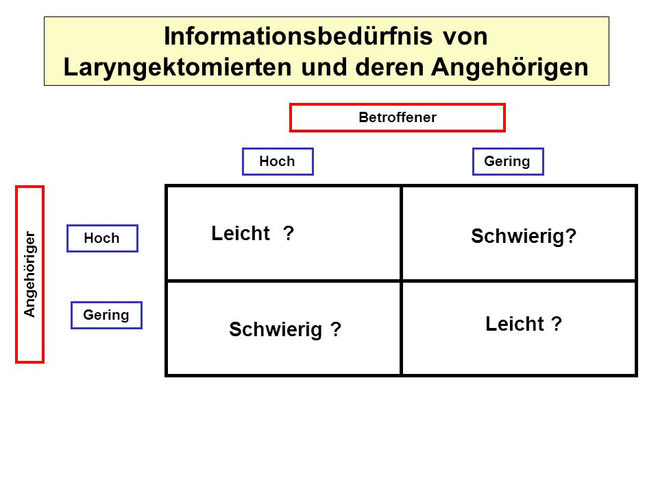 Informationsbedürfnis von Laryngektomierten und deren Angehörigen Betroffener GeringHoch Gering Angehöriger Leicht ? Schwierig ? Leicht ?