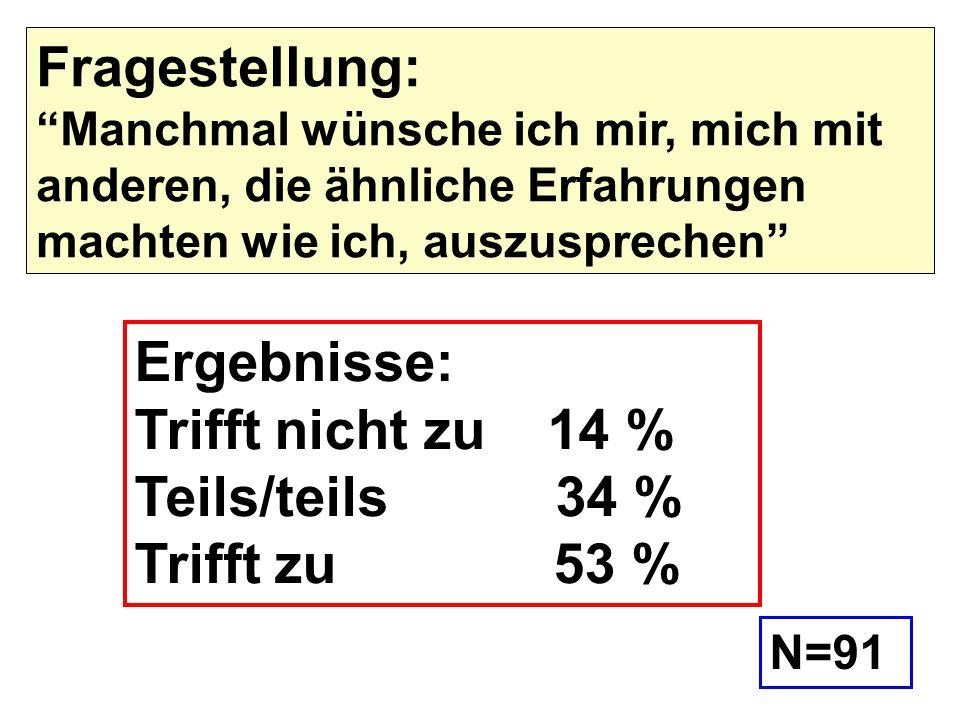 Ergebnisse: Trifft nicht zu 14 % Teils/teils 34 % Trifft zu 53 % Fragestellung: Manchmal wünsche ich mir, mich mit anderen, die ähnliche Erfahrungen m