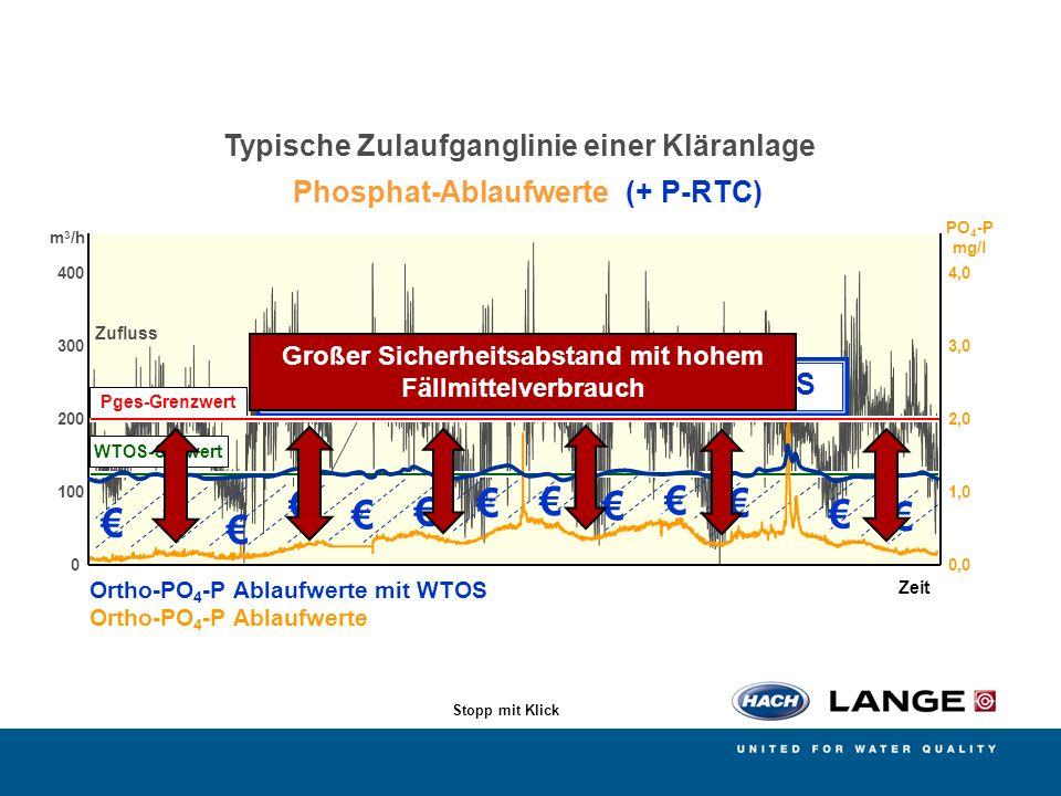 AMERICAN SIGMA BÜHLER MONTEC CONTRONIC HACH LANGE POLYMETRON RADIOMETER ANALYTICAL 0 100 200 300 400 140 Zeit 0,0 1,0 2,0 3,0 4,0 Ortho-PO 4 -P Ablauf